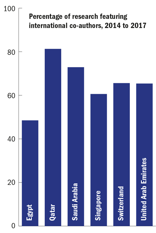 Percentage of research featuring international co-authors