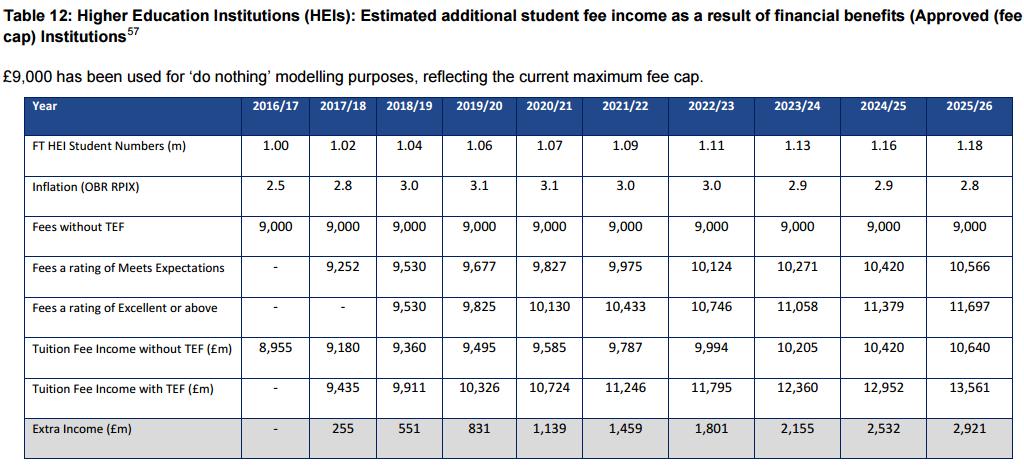 Impact analysis: table 12