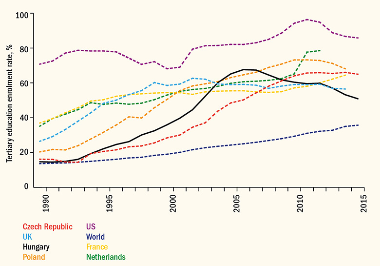 Tertiary education enrolment rates since the fall of communism