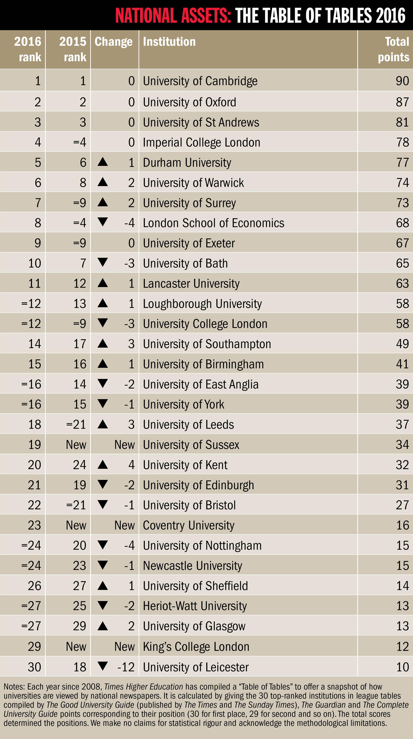 The table of tables 2016 university of cambridge top for League table 2016
