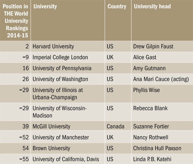 Top 10 institutions led by women