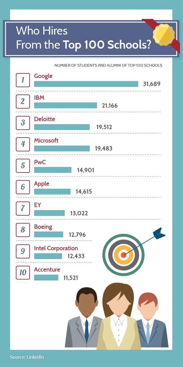 Which colleges do Facebook, Google and other top employers