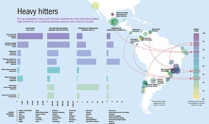 Top universities in Latin America compared