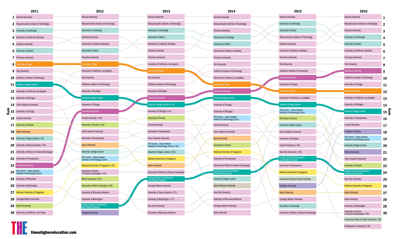 global education rankings 2016 - Khafre