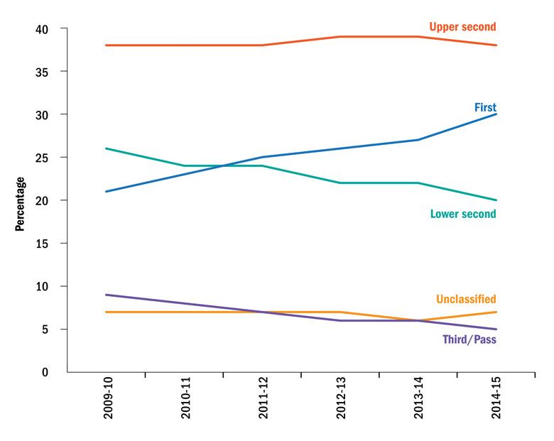 Trends in UK engineering degree classifications (27 October 2016)