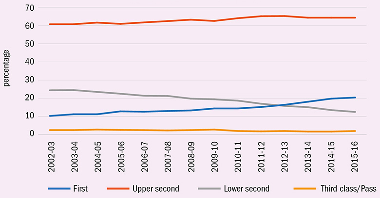 Trends in UK first degree classifications