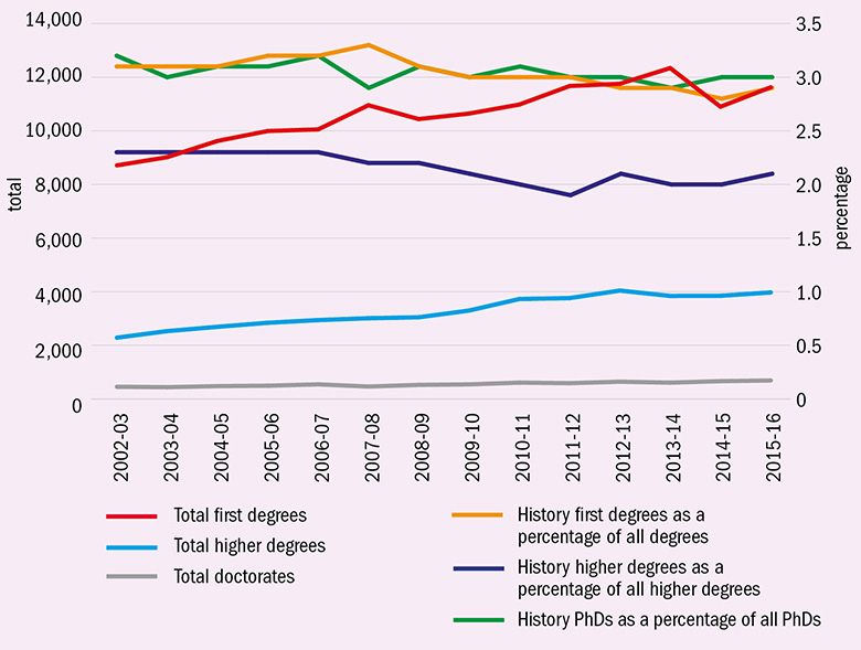Trends in UK student numbers