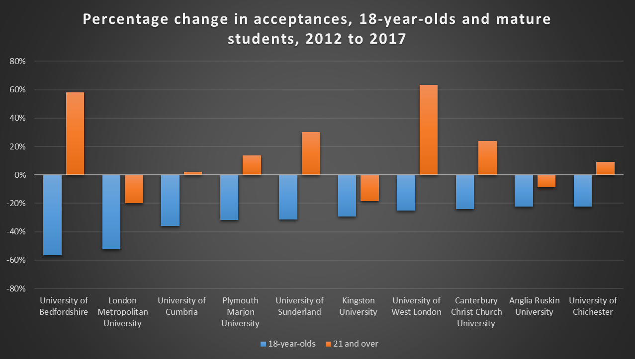 Percentage change in acceptances, 18-year-olds and mature students, 2012 to 2017