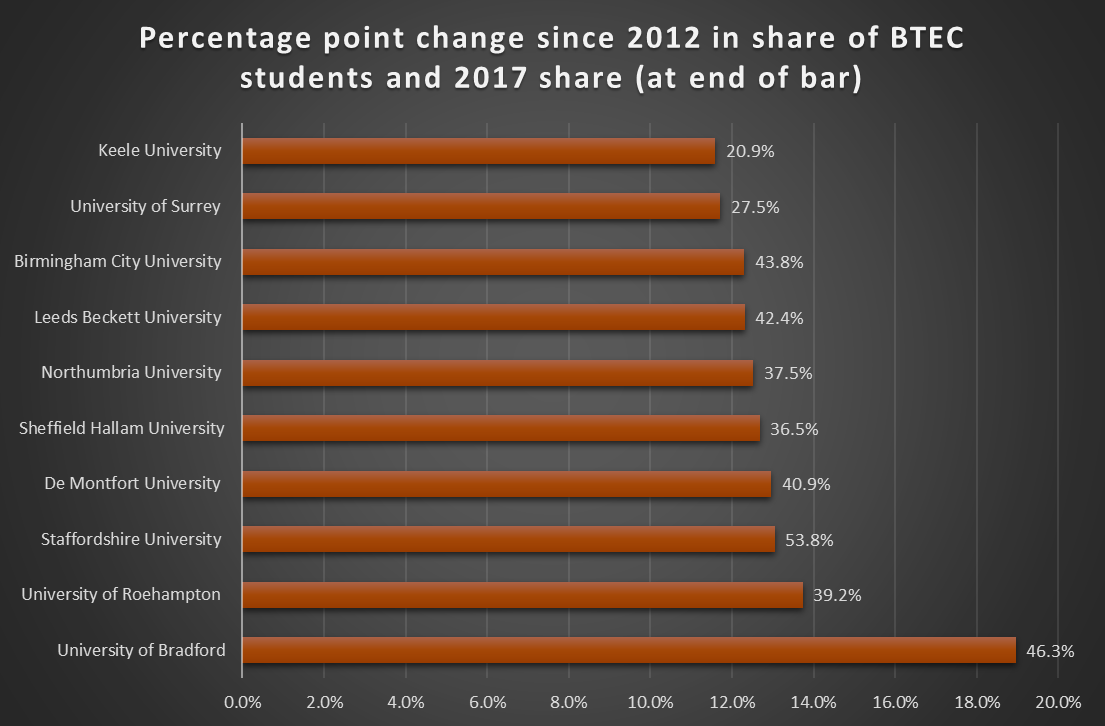 Percentage point change since 2012 in share of BTEC students and 2017 share (at end of bar)