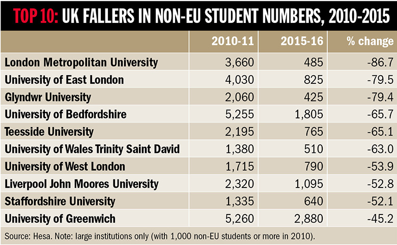 UK fallers in non-EU student numbers 2010-2015