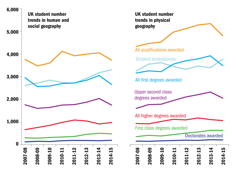 UK student number trends in human, social and physical geography