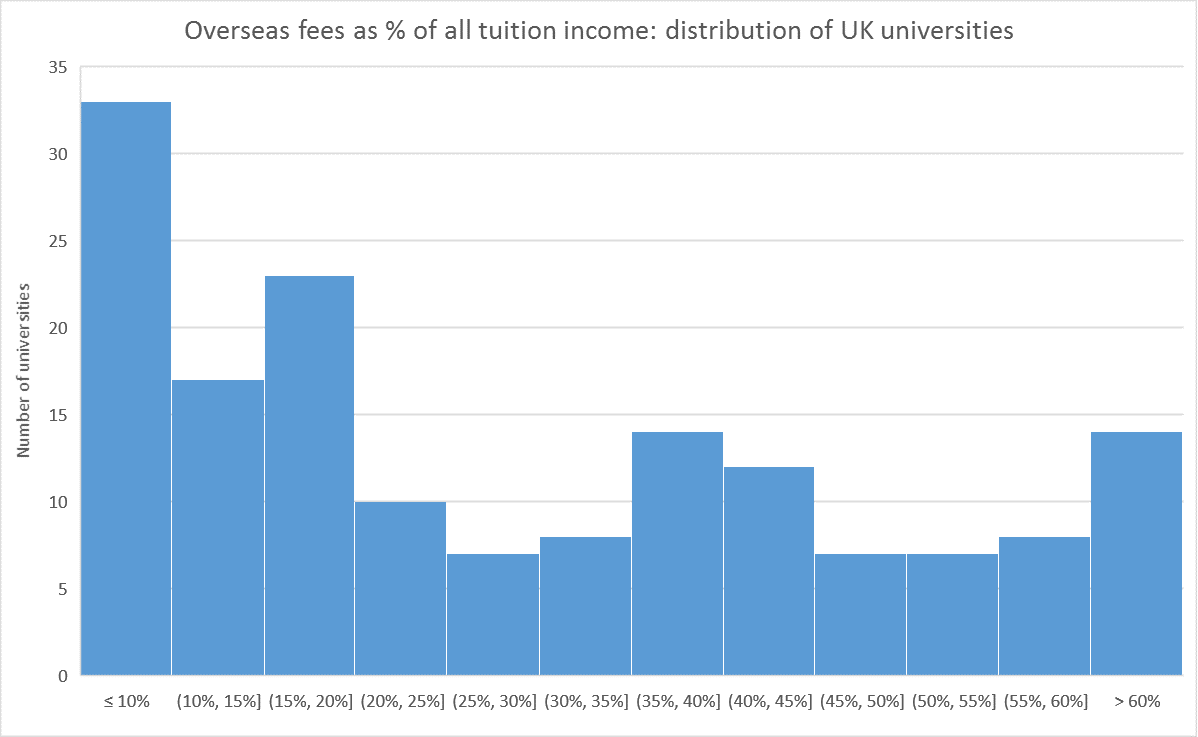 Overseas fees as % of all tuition income: distribution of UK universities