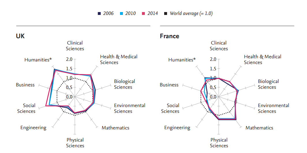 UK and France research profiles