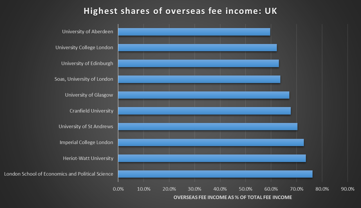 Highest shares of overseas fee income: UK