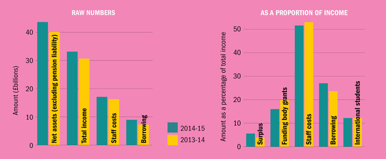 Year-on-year comparisons: raw numbers and as a proportion of income (2 June 2016)