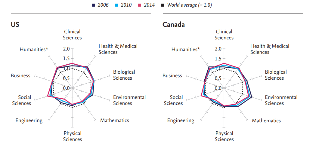US and Canada research profiles
