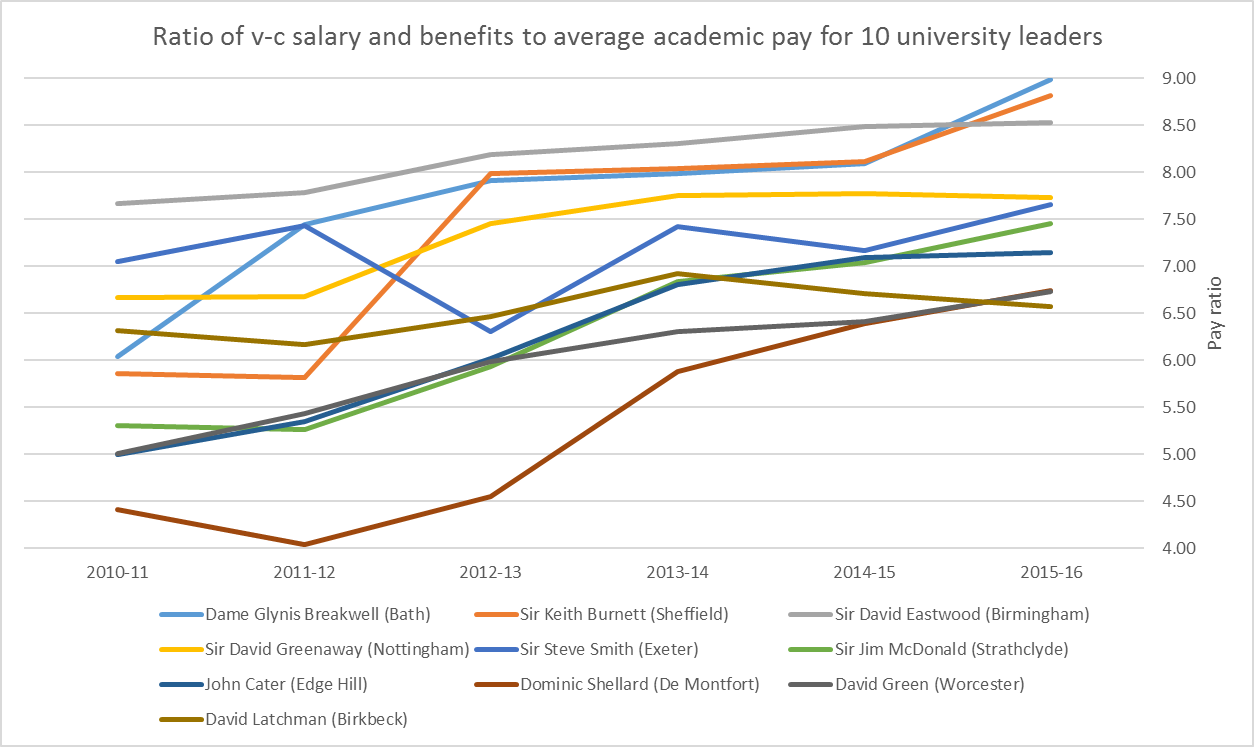 Ratio of v-c salary and benefits to average academic pay for 10 university leaders