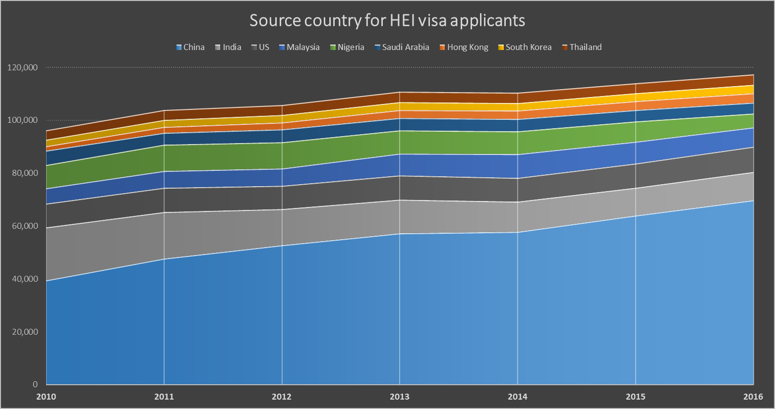 Visa applicants to university by country