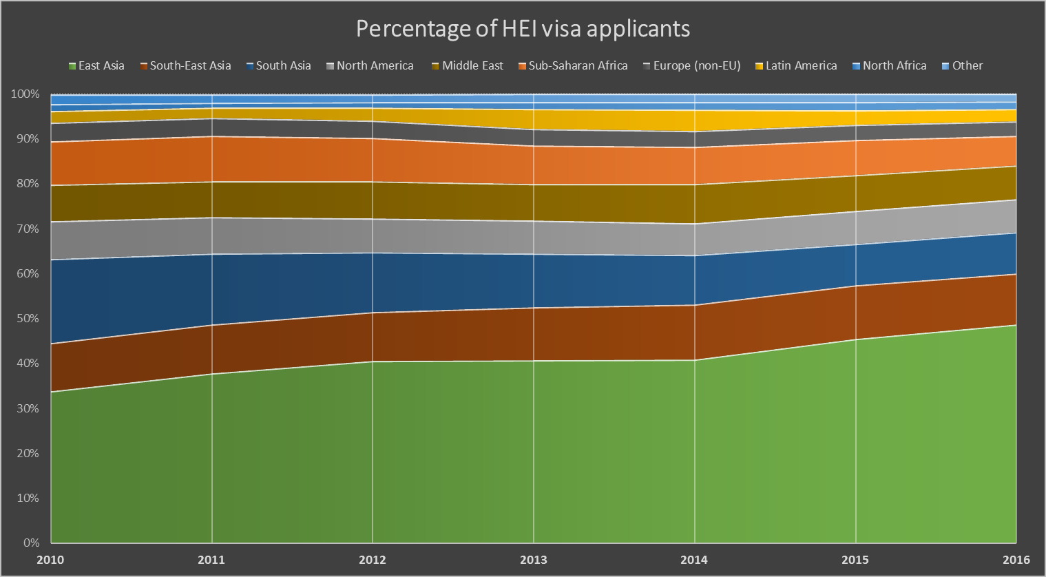 Visa applicants to universities by region