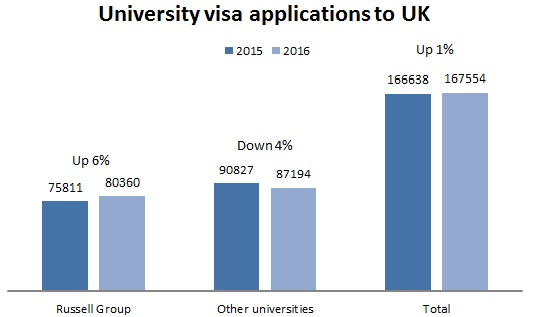 University visa applications to UK