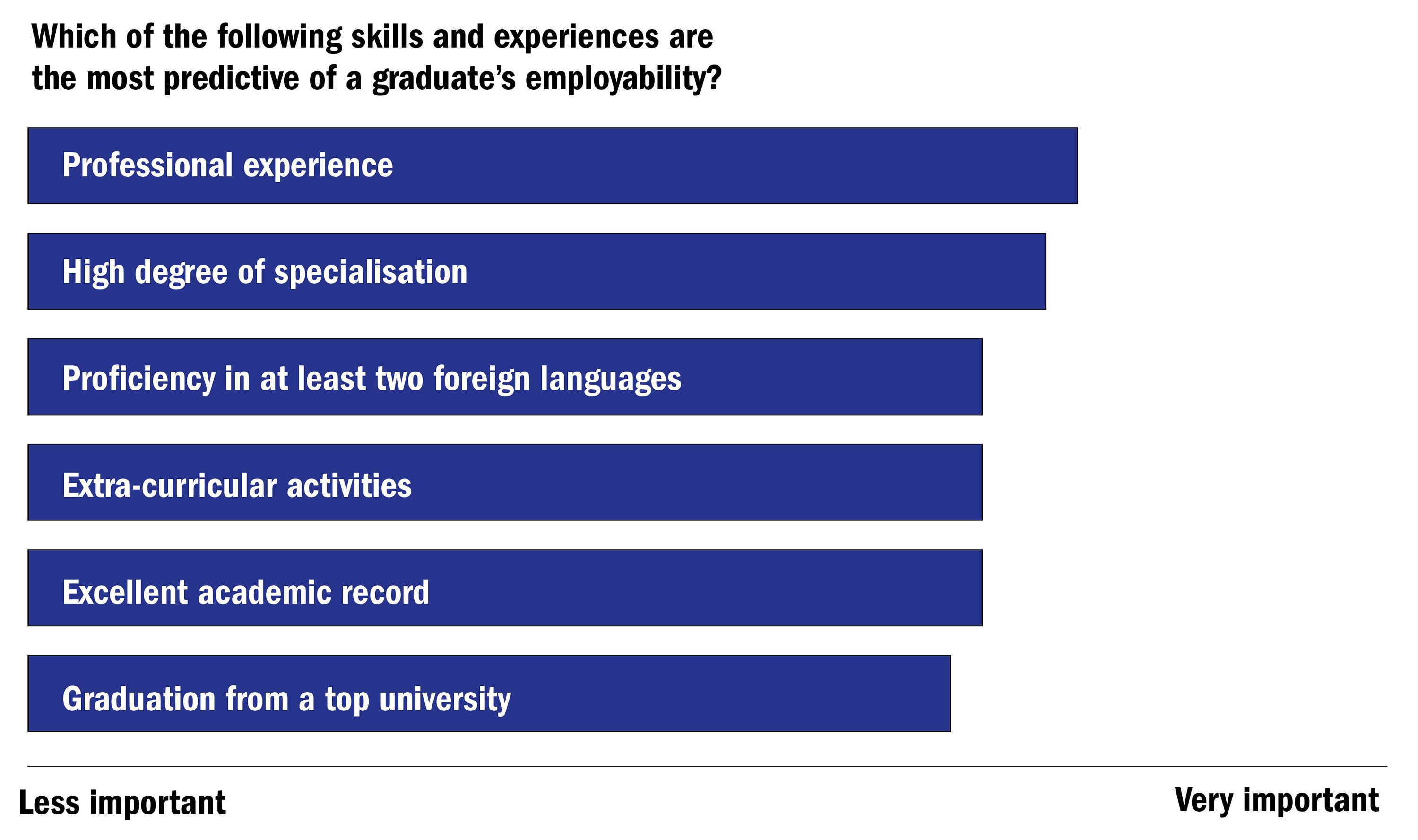 the global university employability ranking the features which of the following skills and experiences are the most predictive of a graduate s employability