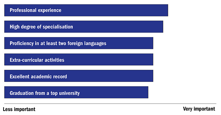 Which of the following skills and experiences are the most predictive of a graduate's employability? (16 November 2016)