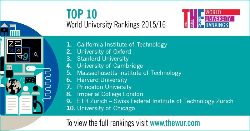 THE World University Rankings top 10