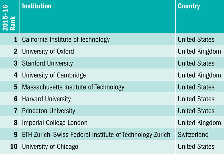 World University Rankings 2015-2016: results announced | Times ...