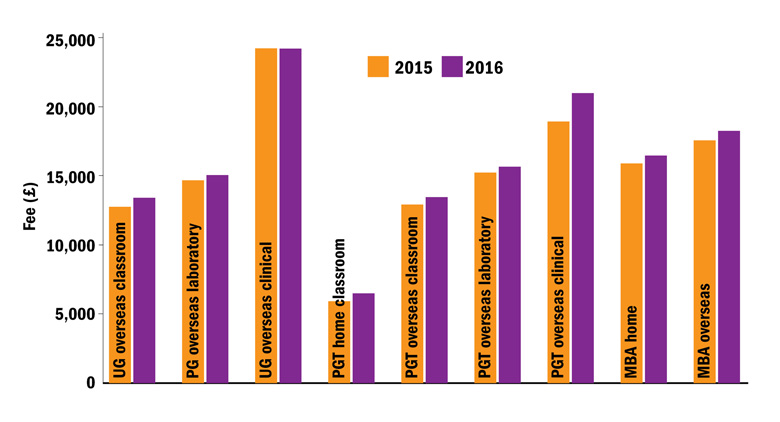 Year-on-year changes to tuition fee levels (18 August 2016)