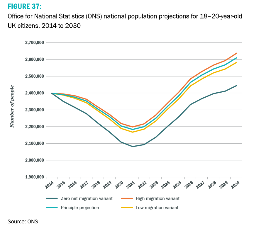 Population projections for 18 to 20-year-old UK citizens, 2014 to 2030