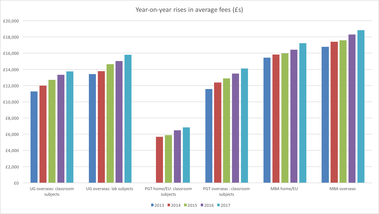 Year-on-year rises in average fees
