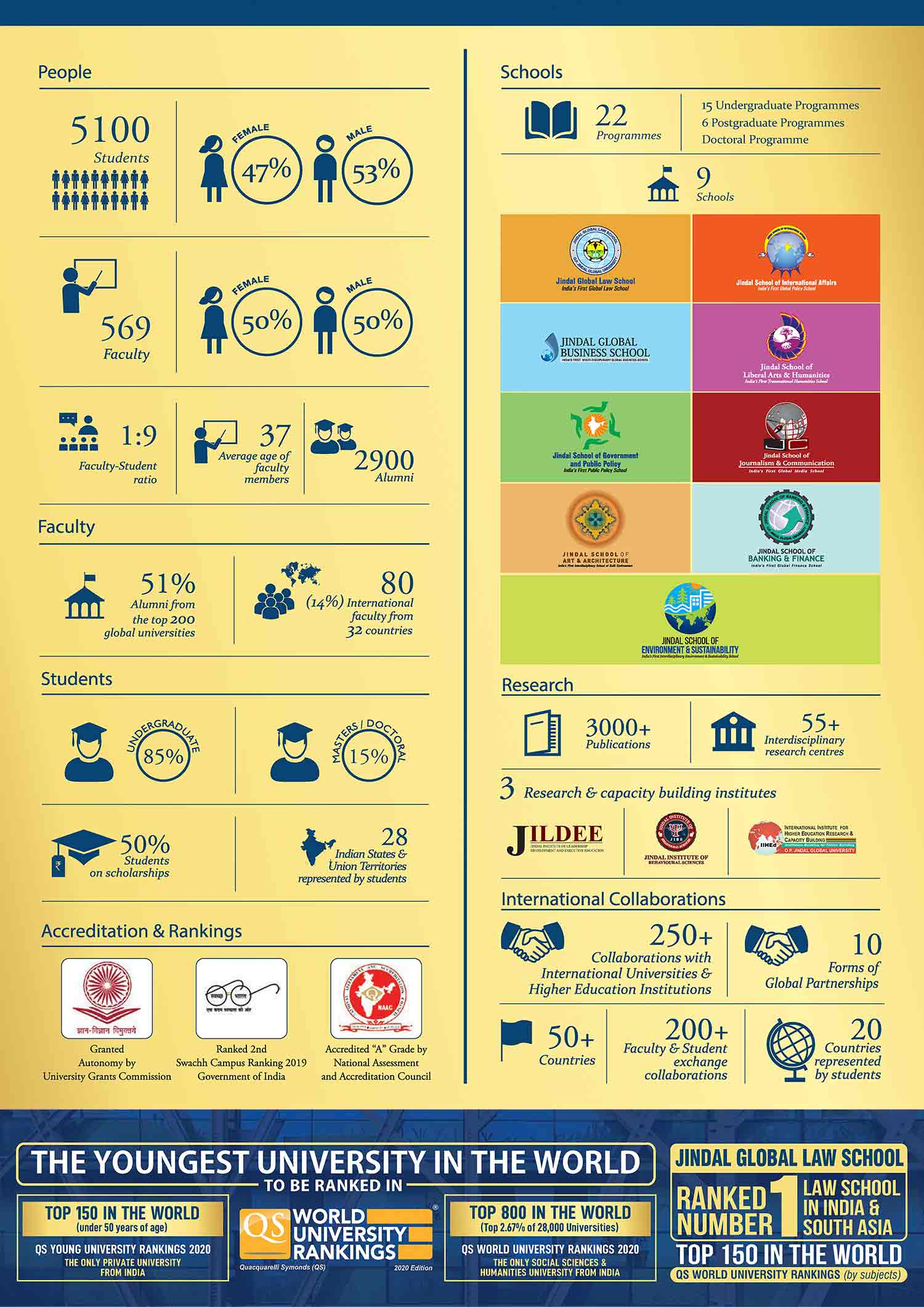 O.P. Jindal Global University minisite
